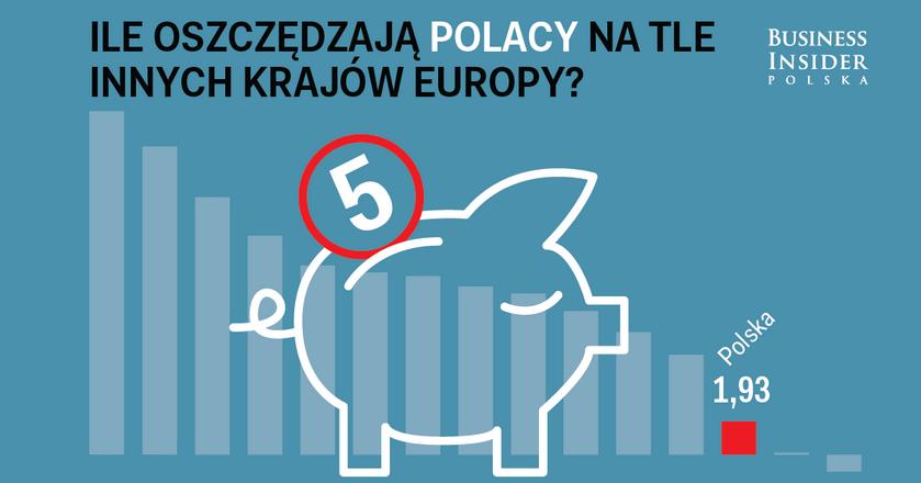 Polacy nie oszczędzają. Jesteśmy w ogonie Europy [INFOGRAFIKA]