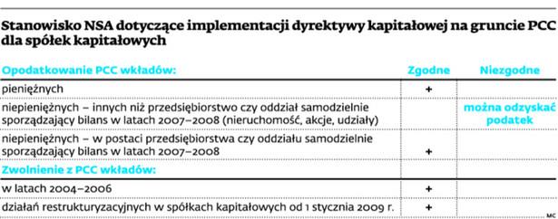Stanowisko NSA dotyczące implementacji dyrektywy kapitałowej na gruncie PCC dla spółek kapitałowych