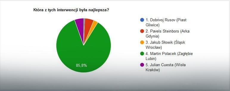 Wyniki głosowania na najlepszą interwencję 20. kolejki