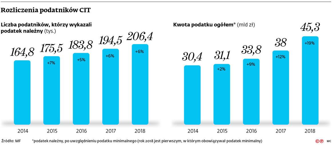 Rozliczenia podatników CIT