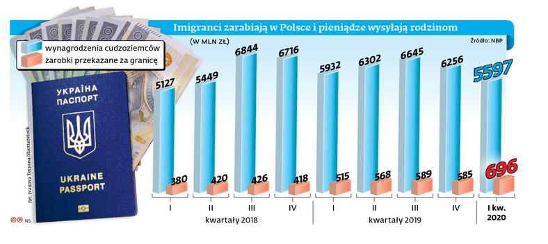 Imigranci zarabiają w Polsce pieniądze wysyłają rodzinom