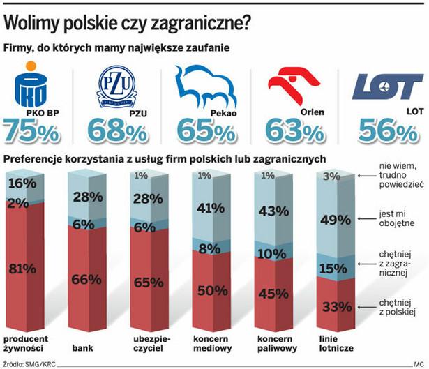 Wolimy polskie czy zagraniczne?