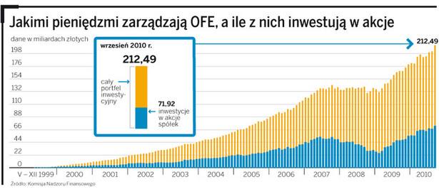 Jakimi pieniędzmi zarządzają OFR, a ile z nich inwestują w akcje