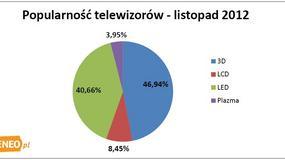Telewizor na Gwiazdkę - najpopularniejsze telewizory listopada 2012