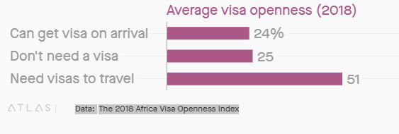 African travellers still face some difficulty moving around the continent
