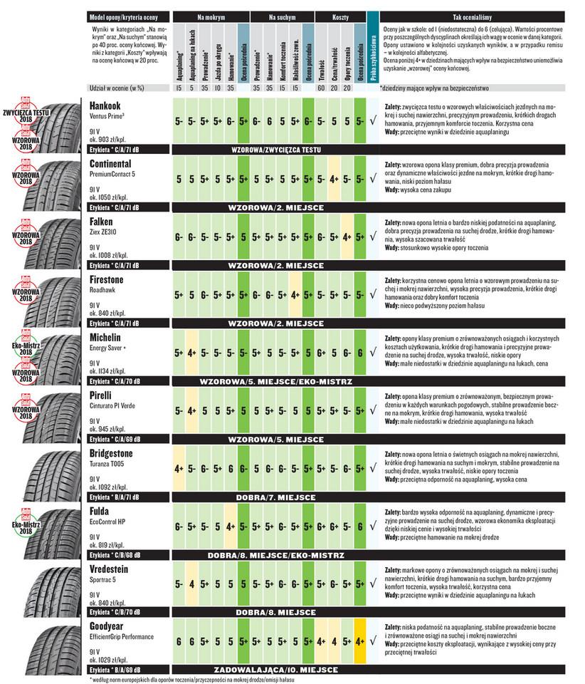 Test Opon Letnich W Rozmiarze 19565 R15 Popularny Rozmiar Na Lato