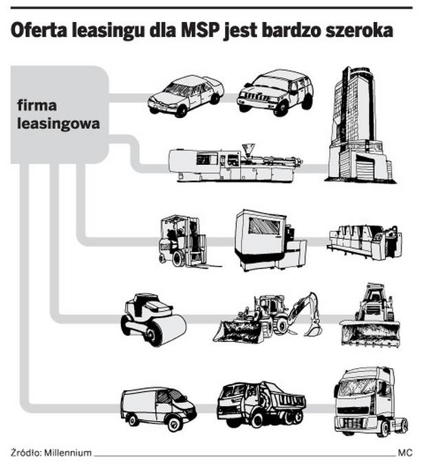 Oferta leasingu dla MSP jest bardzo szeroka