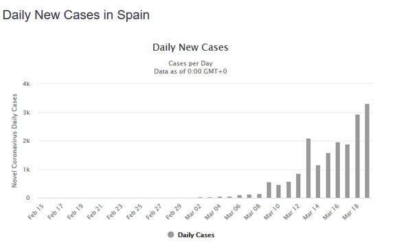 Slučajevi u Španiji po danima