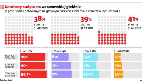 Komitety audytu na warszawskiej giełdzie