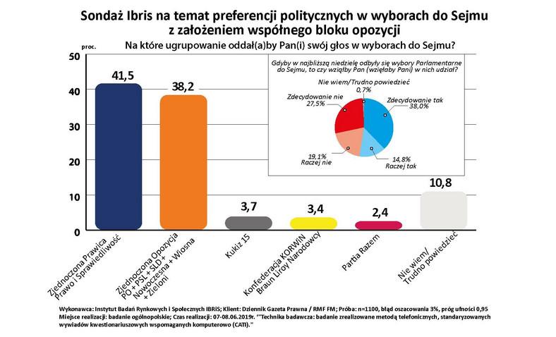 Sondaż - preferencje polityczne w wyborach do sejmu 2019