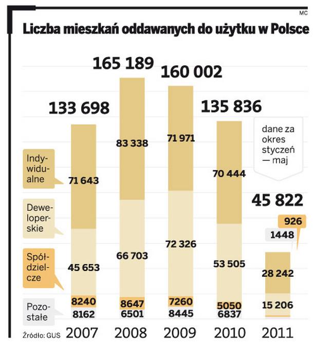 Liczba mieszkań oddawanych do użytku w Polsce