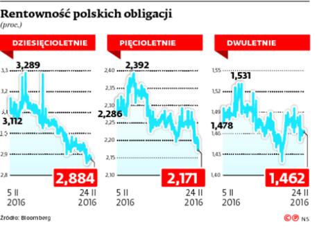 Rentowność polskich obligacji
