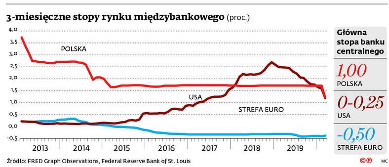 3-miesięczne stopy rynku międzybankowego