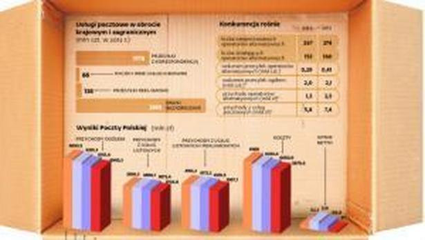 Polski rynek pocztowy