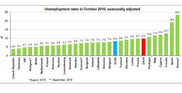 Stopa bezrobocia w Unii Europejskiej - dane za październik 2016, źródło: Eutostat