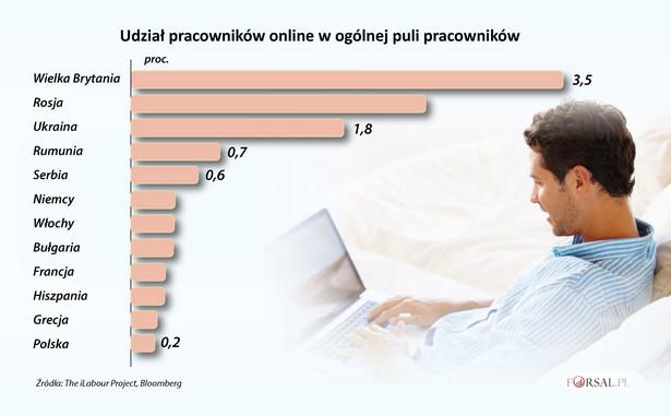 Udział pracowników online