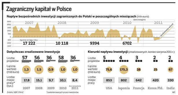 Zagraniczny kapitał w Polsce