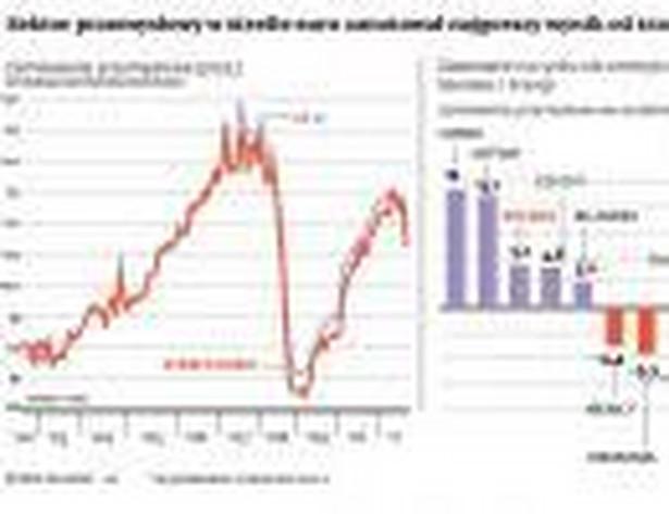 Sektor przemysłowy w strefie euro zanotował najgorszy wynik od trzech lat