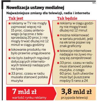 Od dzisiaj radiostacje zagrają po polsku w dzień