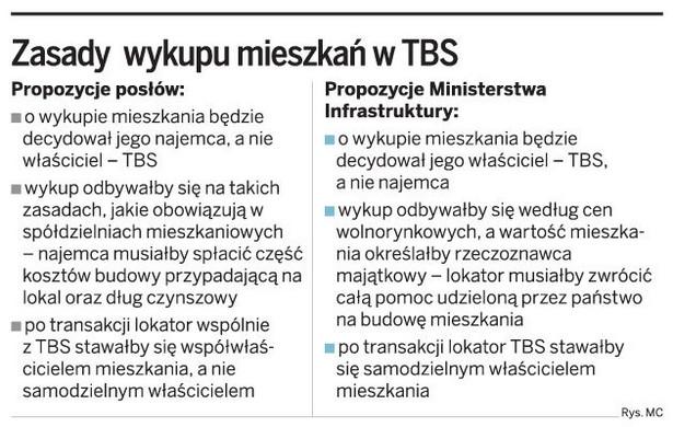 Zasada wykupu mieszkań w TBS