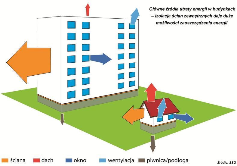Gdzie ucieka z budynków enegia