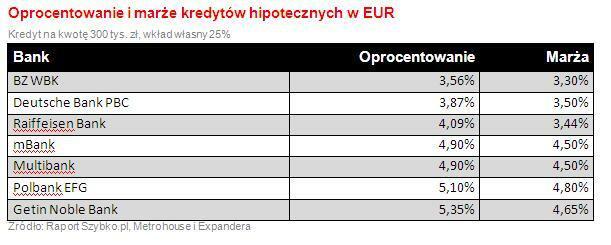 Oprocentowanie i marże kredytów hipotecznych w EUR