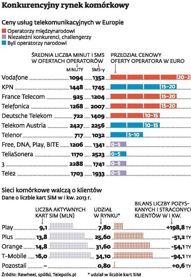 Konkurencyjny rynek komórkowy