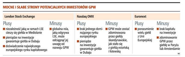 Mocne i słabe strony potencjalnych intorów GWP