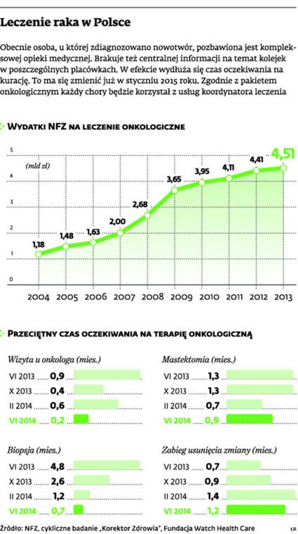 Leczenie raka w Polsce