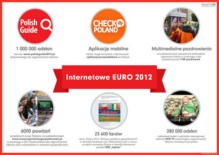 Euro 2012 w liczbach (INFOGRAFIKI)