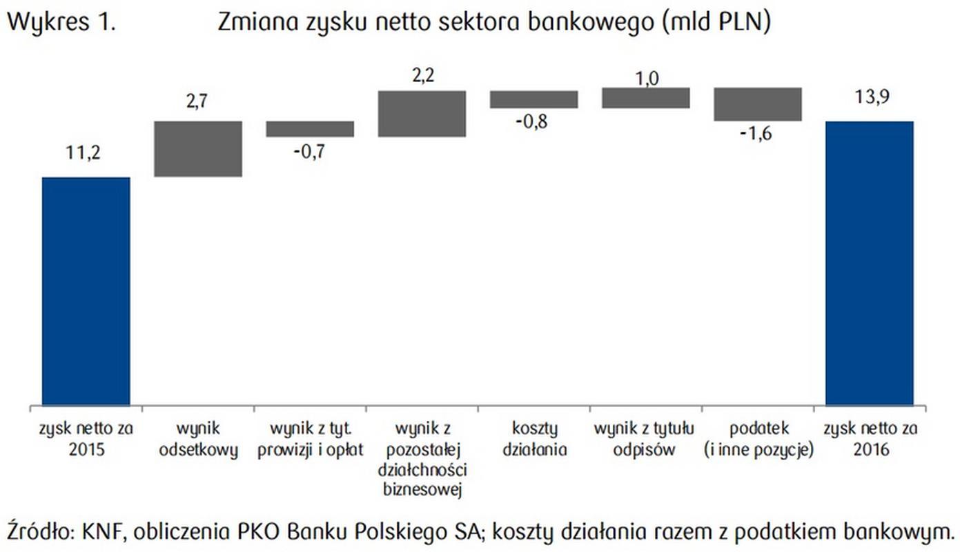 Zmiana zysku netto sektora bankowego w mld zł