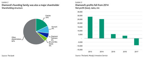 Diamond Bank's shareholder structure and profits from 2013-2017