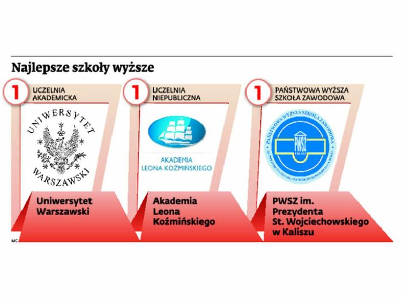 """Ranking uczelni 2014 według miesięcznika """"Perspektywy"""""""