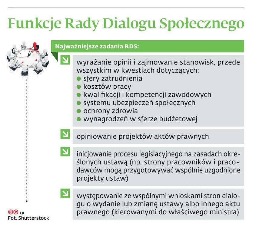 Funkcje Rady Dialogu Społecznego
