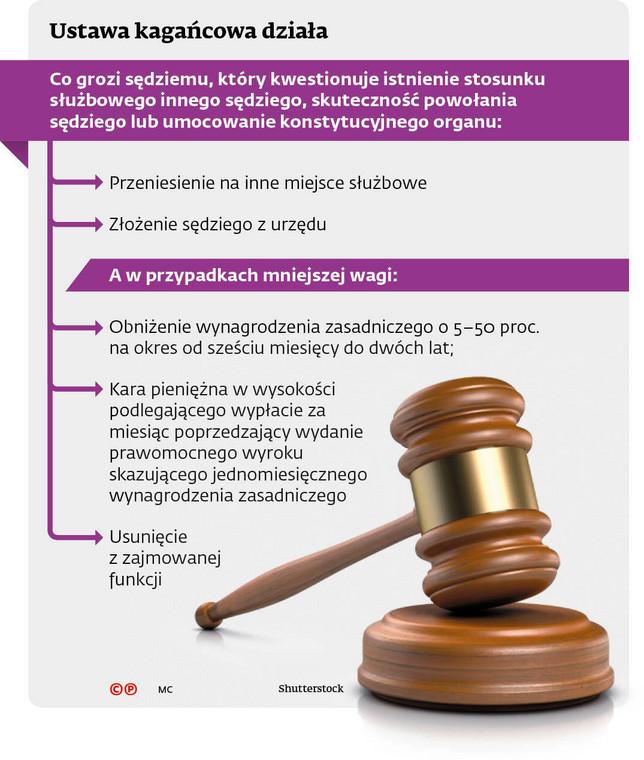 Ustawa kagańcowa działa