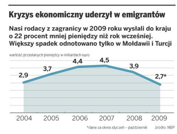 Kryzys ekonomiczny uderzył w emigrantów