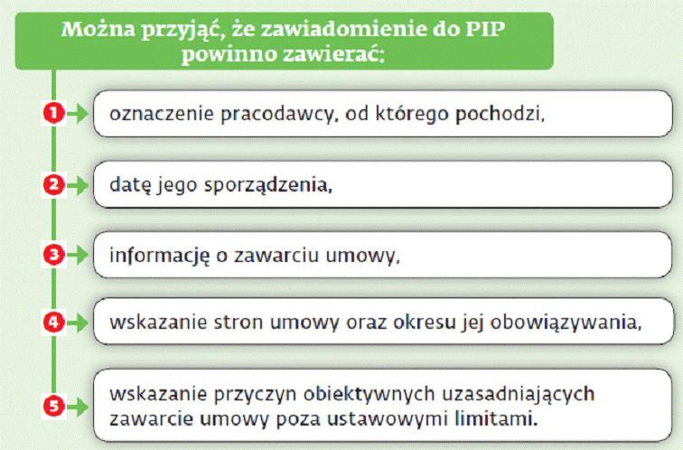 Można przyjąć, że zawiadomienie do PIP powinno zawierać: