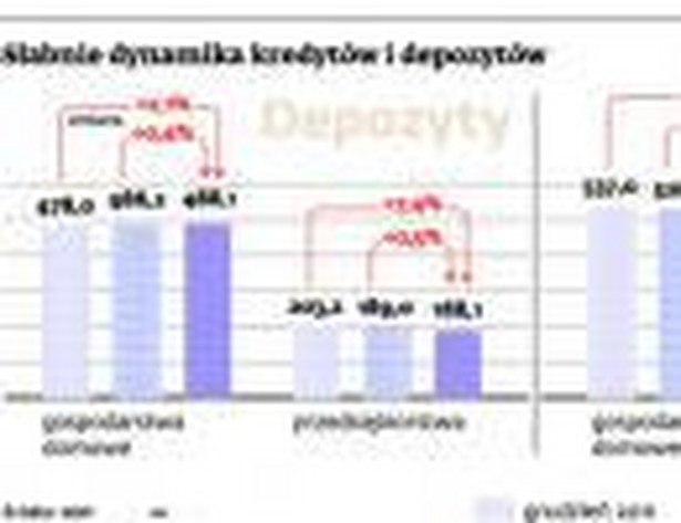 Słabnie dynamika kredytów i depozytów