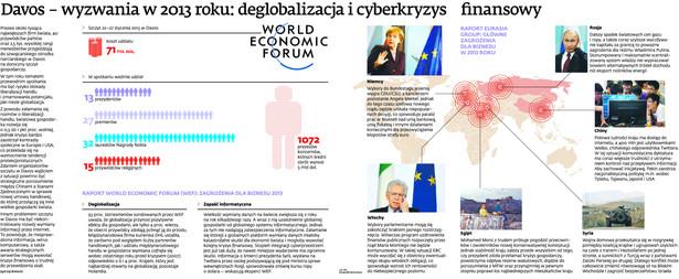 Davos – wyzwania w 2013 roku: deglobalizacja i cyberkryzys finansowy