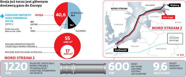 Rosja już teraz jest głównym dostawcą gazu do Europy