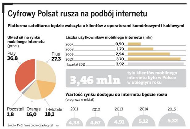 Cyfrowy Polsat rusza na podbój internetu