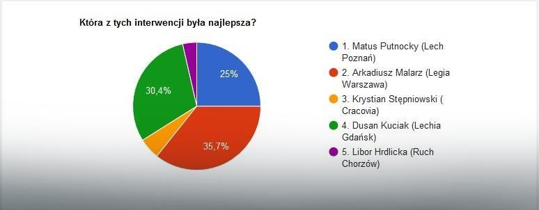Wyniki głosowania na najlepszą interwencję 37. kolejki Ekstraklasy