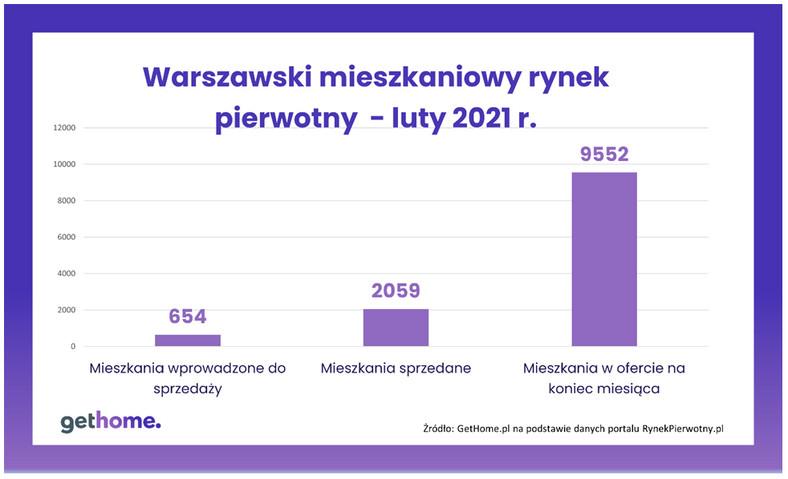 Warszawski rynek pierwotny