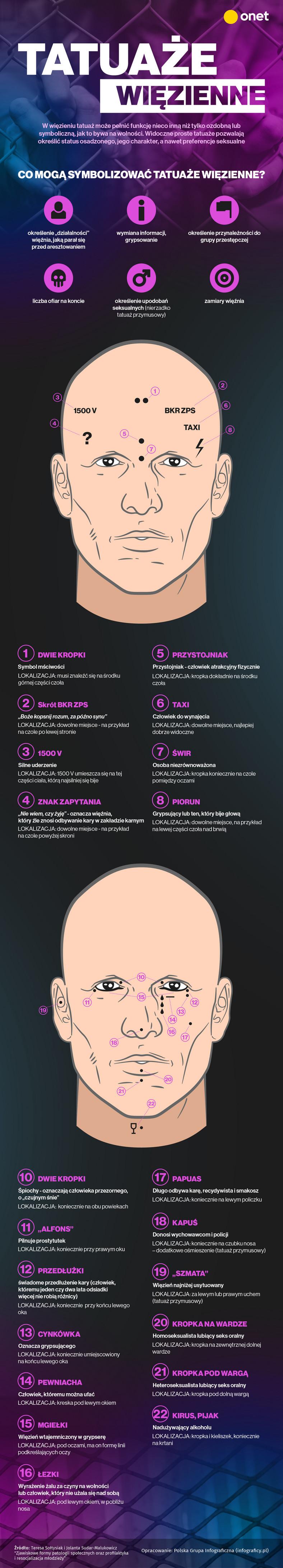 Co Oznaczają Więzienne Tatuaże Infografika Facet