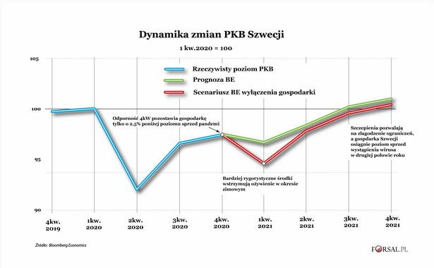 Dynamika zmian PKB Szwecji