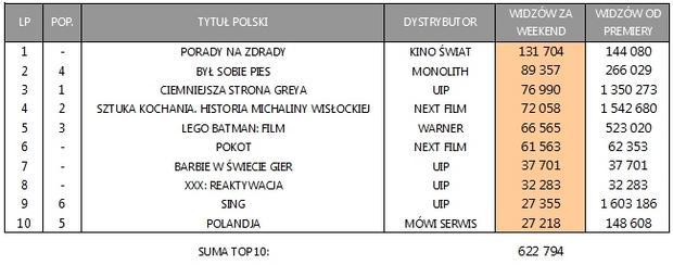 Zestawienie box office Polska za weekend 24-26 lutego 2017