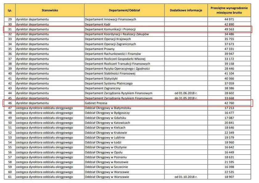 Tak wygląda tabela zarobków w NBP