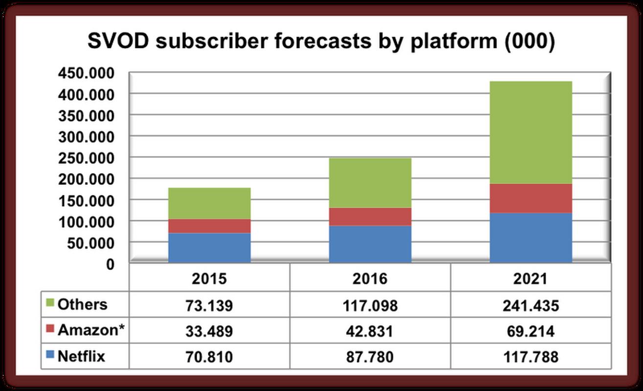Popularność serwisów wideo na żądanie