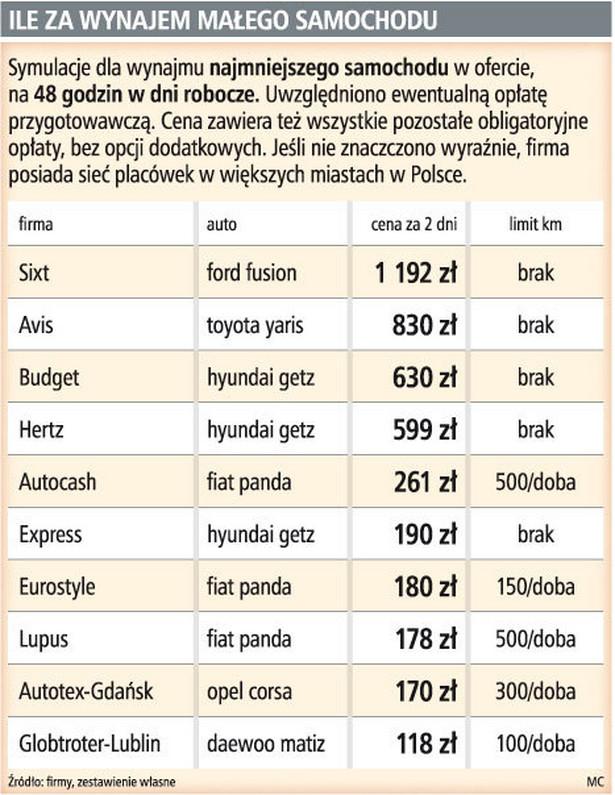 Ile za wynajem małego samochodu