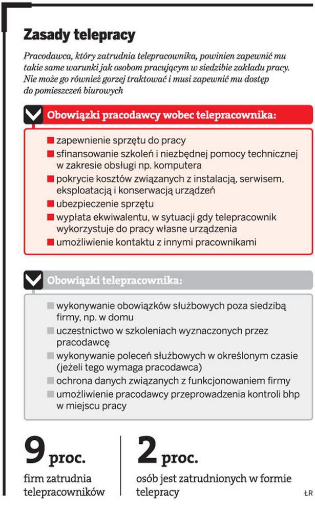 Zasady telepracy